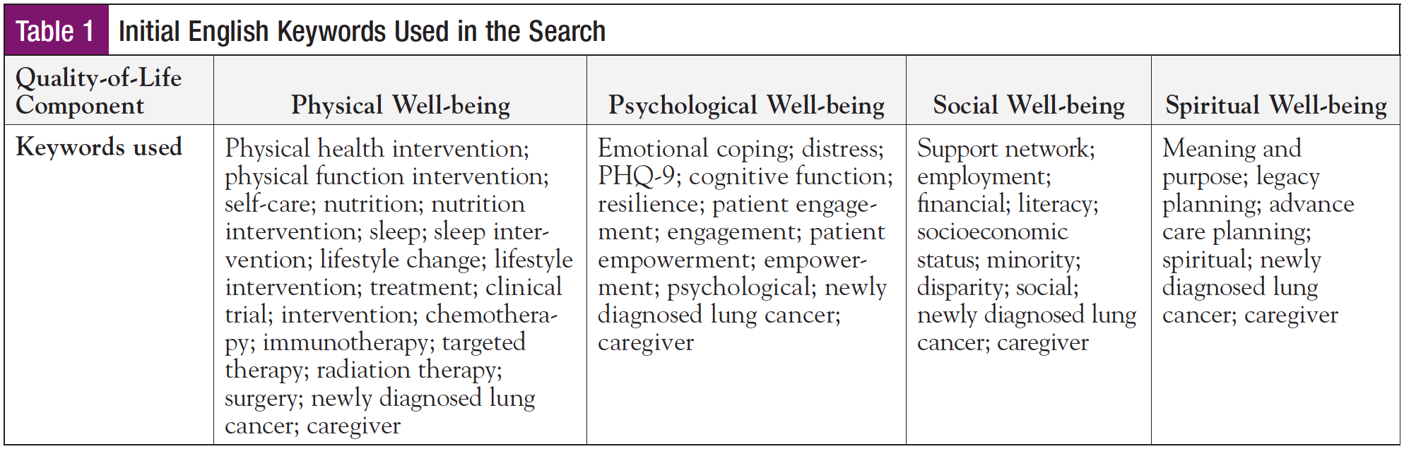 PhysicalPsychologicalSocial_Table1.png